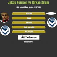 Jakob Poulsen vs Birkan Kirdar h2h player stats