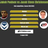 Jakob Poulsen vs Jacob Steen Christensen h2h player stats
