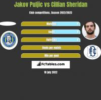 Jakov Puljic vs Cillian Sheridan h2h player stats