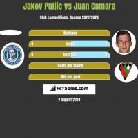 Jakov Puljic vs Juan Camara h2h player stats