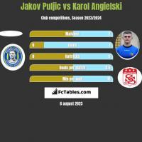 Jakov Puljic vs Karol Angielski h2h player stats