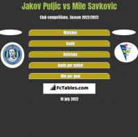 Jakov Puljic vs Mile Savkovic h2h player stats
