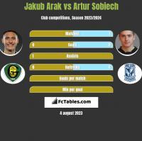 Jakub Arak vs Artur Sobiech h2h player stats