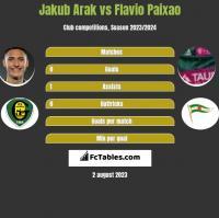 Jakub Arak vs Flavio Paixao h2h player stats