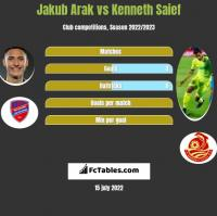 Jakub Arak vs Kenneth Saief h2h player stats