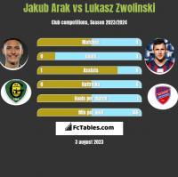 Jakub Arak vs Lukasz Zwolinski h2h player stats