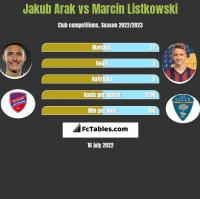 Jakub Arak vs Marcin Listkowski h2h player stats
