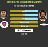 Jakub Arak vs Michalis Manias h2h player stats