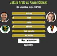 Jakub Arak vs Paweł Cibicki h2h player stats