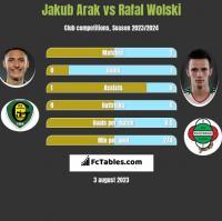 Jakub Arak vs Rafal Wolski h2h player stats