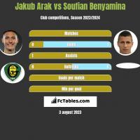 Jakub Arak vs Soufian Benyamina h2h player stats