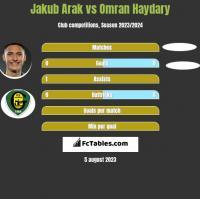 Jakub Arak vs Omran Haydary h2h player stats