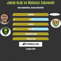 Jakub Arak vs Mateusz Zukowski h2h player stats