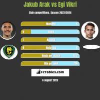 Jakub Arak vs Egi Vikri h2h player stats