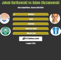 Jakub Bartkowski vs Adam Chrzanowski h2h player stats