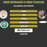Jakub Bartkowski vs Adam Frączczak h2h player stats