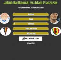 Jakub Bartkowski vs Adam Fraczczak h2h player stats