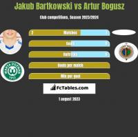 Jakub Bartkowski vs Artur Bogusz h2h player stats