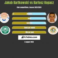 Jakub Bartkowski vs Bartosz Kopacz h2h player stats