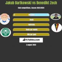 Jakub Bartkowski vs Benedikt Zech h2h player stats