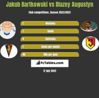 Jakub Bartkowski vs Blazey Augustyn h2h player stats