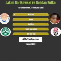 Jakub Bartkowski vs Bohdan Butko h2h player stats