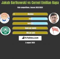 Jakub Bartkowski vs Cornel Emilian Rapa h2h player stats