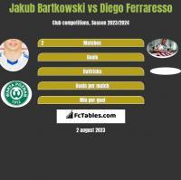 Jakub Bartkowski vs Diego Ferraresso h2h player stats