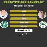 Jakub Bartkowski vs Filip Mladenovic h2h player stats