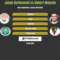 Jakub Bartkowski vs Hubert Matynia h2h player stats