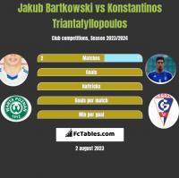 Jakub Bartkowski vs Konstantinos Triantafyllopoulos h2h player stats