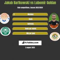 Jakub Bartkowski vs Lubomir Guldan h2h player stats