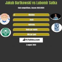 Jakub Bartkowski vs Lubomir Satka h2h player stats