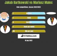 Jakub Bartkowski vs Mariusz Malec h2h player stats