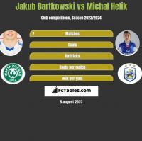 Jakub Bartkowski vs Michał Helik h2h player stats