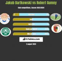 Jakub Bartkowski vs Robert Gumny h2h player stats