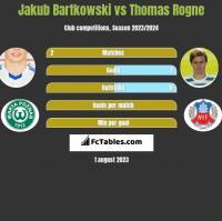Jakub Bartkowski vs Thomas Rogne h2h player stats