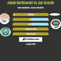 Jakub Bartkowski vs Jan Grzesik h2h player stats