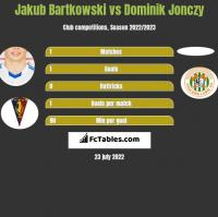 Jakub Bartkowski vs Dominik Jonczy h2h player stats
