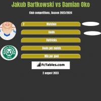 Jakub Bartkowski vs Damian Oko h2h player stats