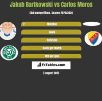 Jakub Bartkowski vs Carlos Moros h2h player stats