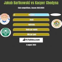 Jakub Bartkowski vs Kacper Chodyna h2h player stats