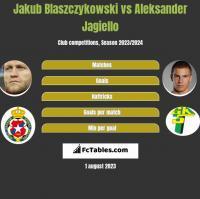 Jakub Blaszczykowski vs Aleksander Jagiello h2h player stats