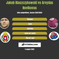 Jakub Błaszczykowski vs Arvydas Novikovas h2h player stats