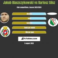 Jakub Błaszczykowski vs Bartosz Slisz h2h player stats
