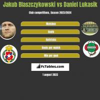 Jakub Blaszczykowski vs Daniel Lukasik h2h player stats