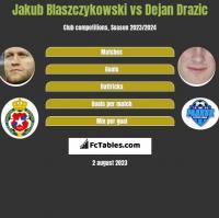 Jakub Błaszczykowski vs Dejan Drazic h2h player stats
