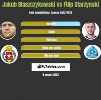 Jakub Błaszczykowski vs Filip Starzyński h2h player stats