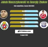 Jakub Blaszczykowski vs Georgiy Zhukov h2h player stats