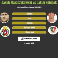 Jakub Blaszczykowski vs Jakub Holubek h2h player stats